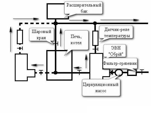 """,""teplodom21.ucoz.ua"